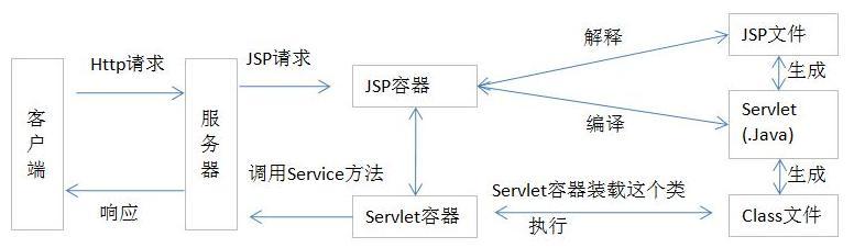 网页分析,网页设计|服务器(后端)动态网页技术对比分析