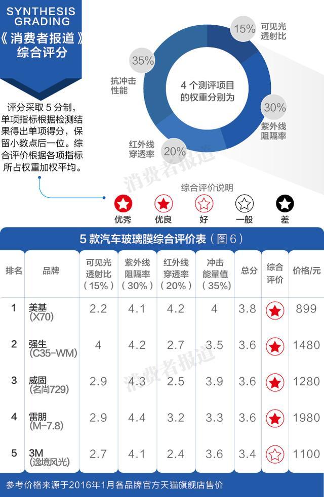 美基营销,测评报告四:综合评价美基较佳3M垫底 染色膜有害不建议使用