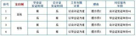 2016年中级会计职称报考年限计算及科目组合建议