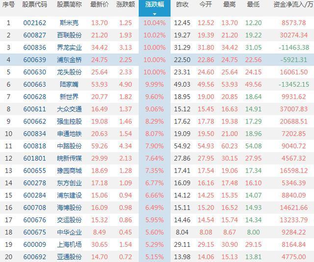 锦江投资股吧,没有最疯只有更疯 上海迪士尼演绎王者归来