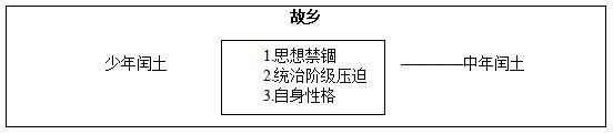初中语文教学设计,初中语文《故乡》教案