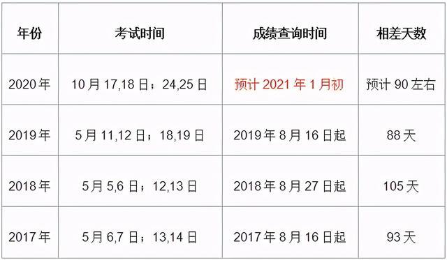 n1成绩查询,2020年一级建筑师成绩几月份出来?