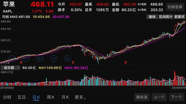 苹果股票,苹果市值创历史!A股最全苹果概念股盘点!(名单)
