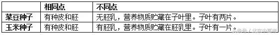 """强烈推荐!2018生物1-8单元资料,连老师都说""""不转可惜""""!"""