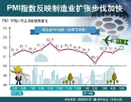 美媒:中国5月PMI创新高 显示制造业扩张步伐加快