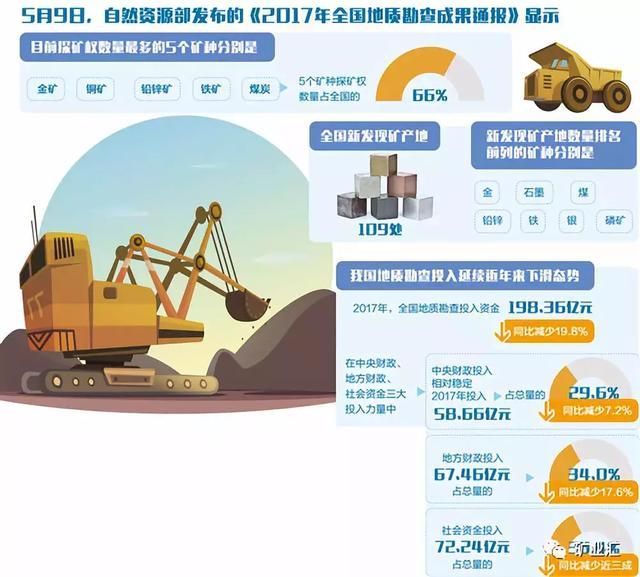 """矿业投资,中国矿业投资最火热的三大地区,孕育又一批""""矿业大佬"""""""
