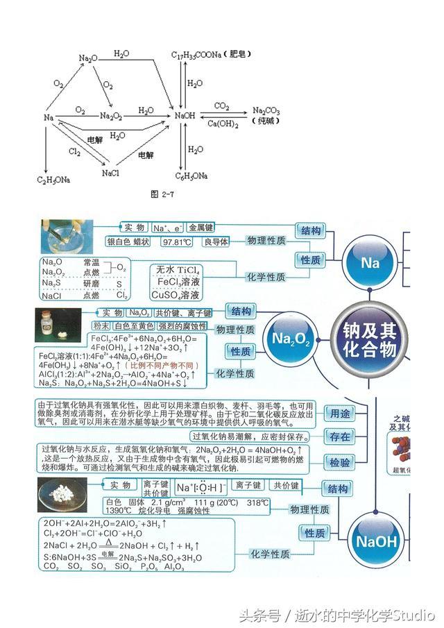 2019高考化学专题——元素化合物:钠(关注私信得文档)