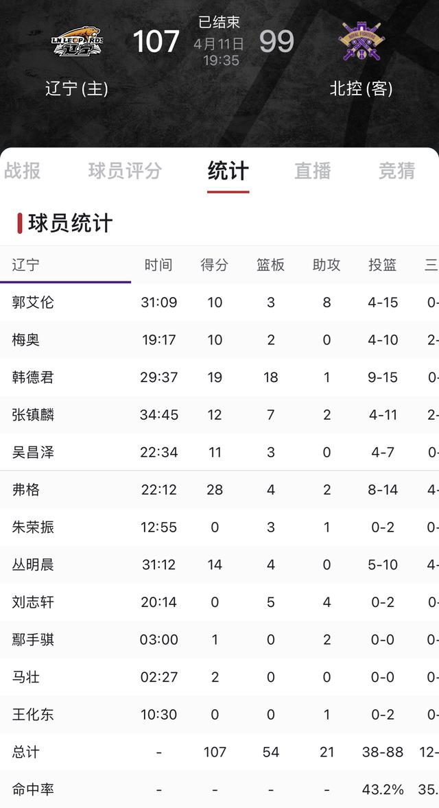 辽宁帮老叔胜北控:王少杰、俞长栋被驱逐下场禁赛、广州迎来希望 全球新闻风头榜 第3张