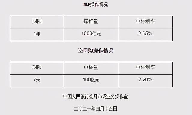 中国人民银行1500亿人民币中后期借款便捷(MLF)实际操作