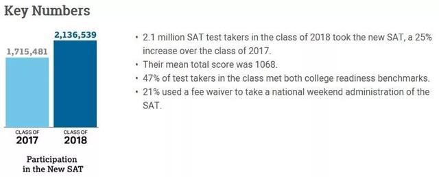 《2018年度SAT考试报告》—年度最走心的SAT考情分析!