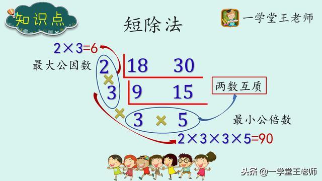 30的因数有哪些数,怎样才可以很快算出两个数的最大公约数和最小公倍数?