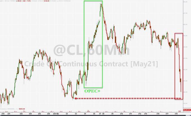 中国石油股票行情,原油期货一夜暴跌9%,美油跌破60美元!到底发生了什么?美俄关系紧张加深市场忧虑