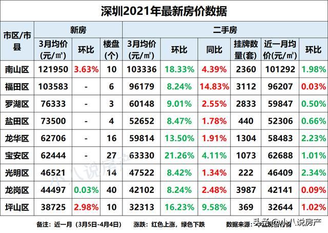 2021年3月深圳二手房价格市场行情
