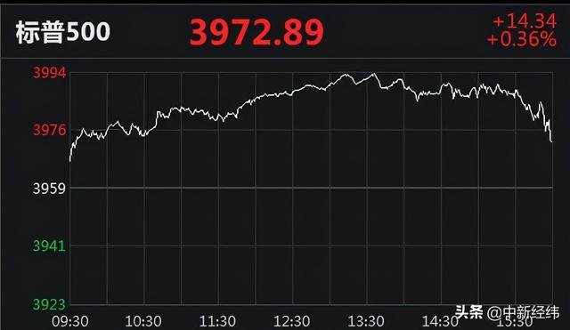三大股指行情分裂 纳斯达克指数涨超1
