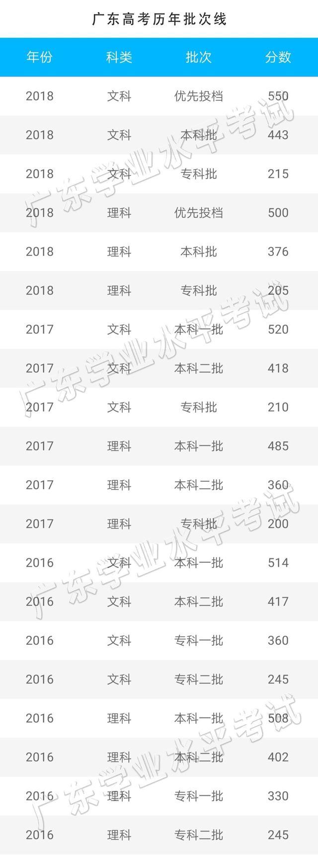广东高考成绩查询,提前了!广东高考成绩将于24日公布,分数线会降?快来预约查分