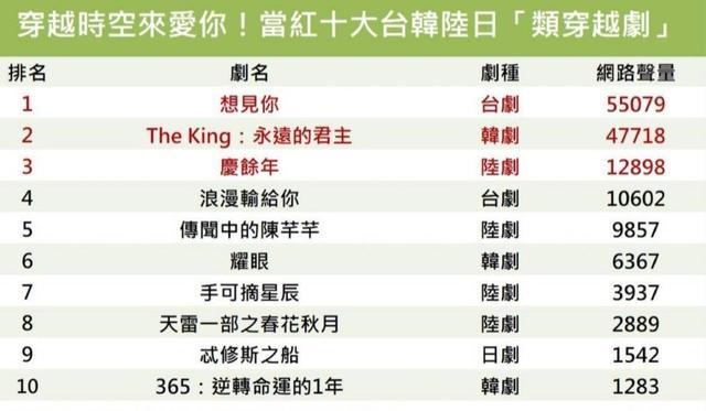 穿越剧有哪些,盘点亚洲十大穿越剧:李敏镐《君主》上榜,《庆余年》仅排第3