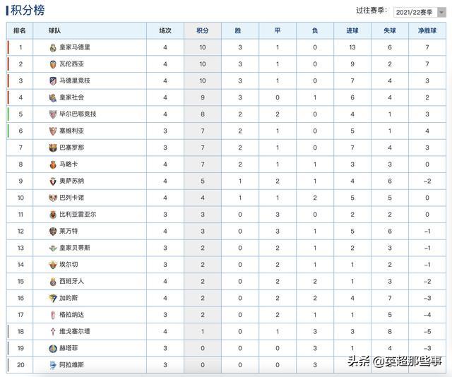 西甲最新积分榜:本泽马3球皇马大胜登顶,马竞绝杀西班牙人 全球新闻风头榜 第1张