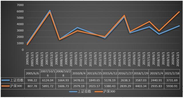 沪深300股票有哪些,对比沪深300与上证指数的历史重要点位