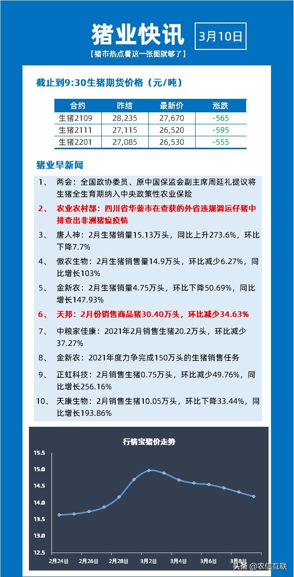 3月10日牧畜早新闻:活猪全生育期列入中间税收优惠政策农险