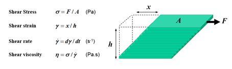 非牛顿流体怎么做,Abaqus非牛顿流体模拟方法