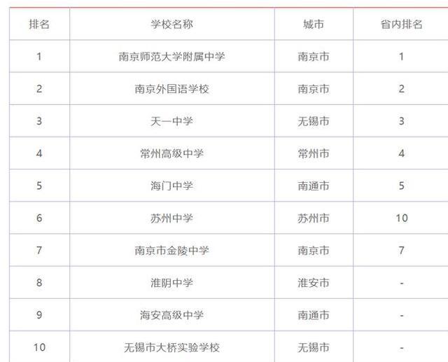 南京高中学校排名,江苏高中排名,南师大附中稳居第一,天一中学屈居第三