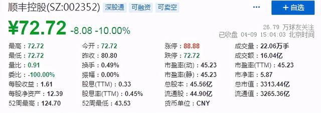 顺丰控股(股票号:002352),便是顺丰冷链物流股票跌停了