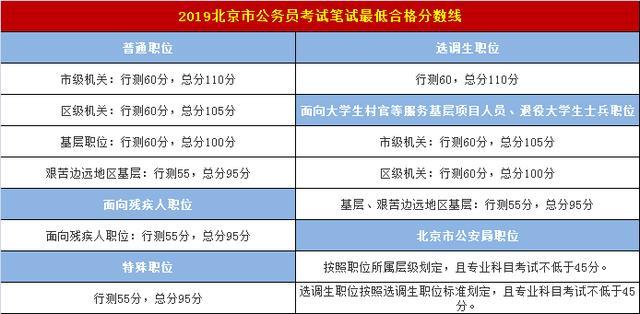 北京公务员考试成绩查询,2019北京公务员考试成绩,今起正式公布,附最低合格分数线!