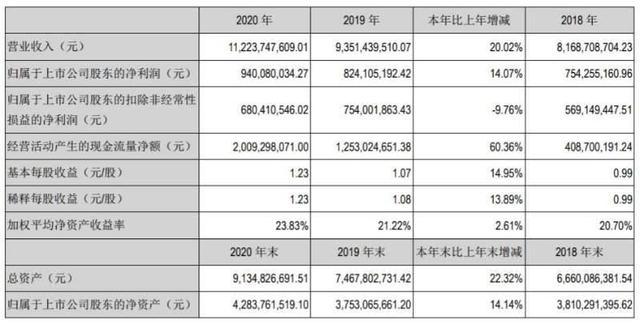 苏泊尔九阳2020年财务报告:企业拟每10股派发觉金红利十元
