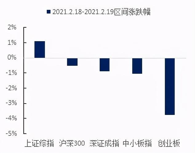 春节后仍是顺周期时间涨幅榜,中小盘逐渐好于大总市值