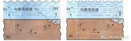 鲁科版高中化学选修一《4、金属制品的防护》优质课教案