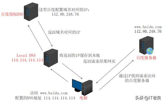 网页无法打开,网页怎么打不开了?通俗易懂讲解用户访问网站的基本原理过程