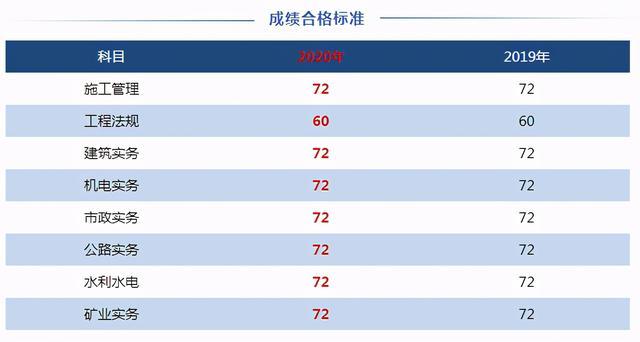 河南省会考成绩查询,快查!河南2020二建成绩查询入口已开通 还有成绩合格标准