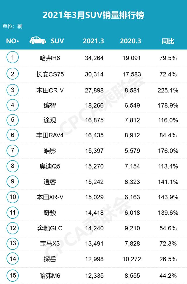 3月SUV销售量榜:哈弗H6以领跑北京长安CS75约4000
