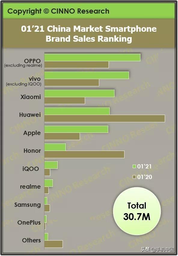 营销手机,2021年1月国内手机销售数据出炉 OPPO市场份额最大