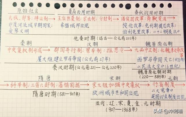 高中历史政治经济文化各重大历史事件时间表