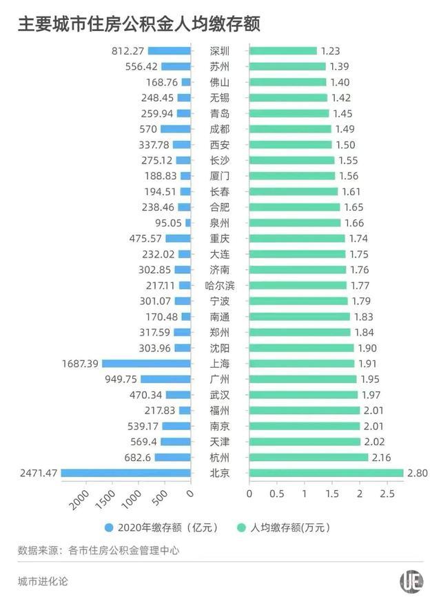 2020年各大城市公积金缴存状况
