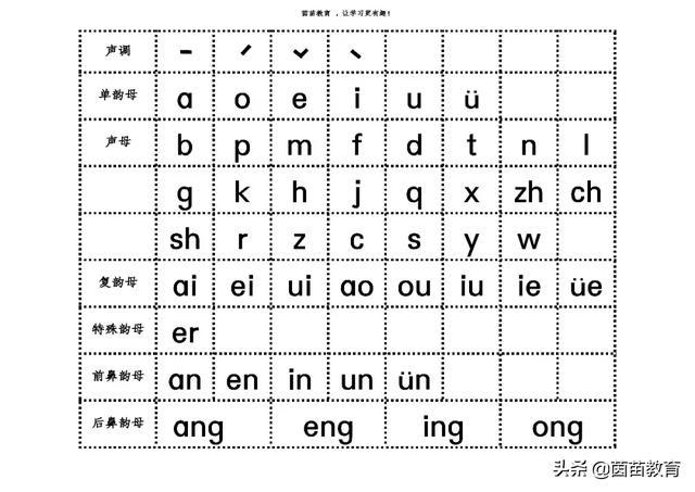 复韵母有哪些字母,汉语拼音重难点,一年级家长来看看