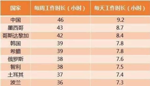 中国的疲劳指数真的仅能排世界第九吗? 全球新闻风头榜 第2张