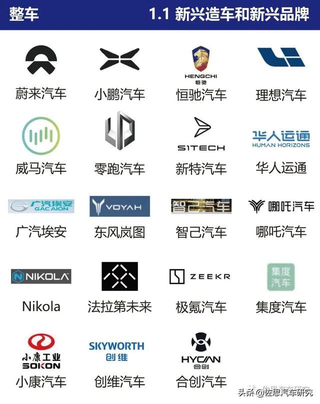 中国新兴造车企业布局及智能网联功能对比分析报告