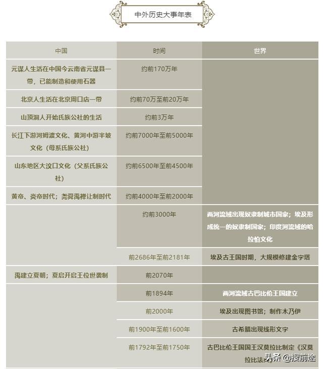 高考历史:中外历史大事年表