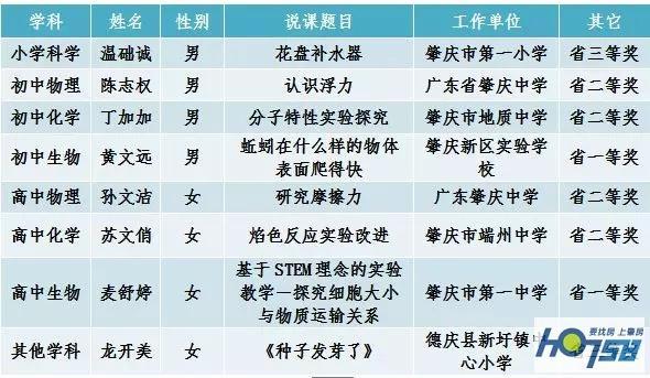 因为热爱,所以专注|这些老师在广东省生物实验教学说课比赛获奖