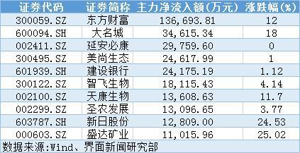 两融余额止跌回升,业绩不错的东方财富获14亿主力抢筹