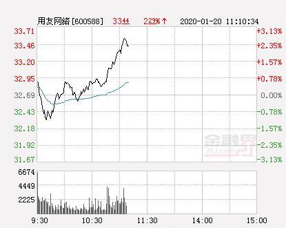 用友网络股票,用友网络大幅拉升1.87% 股价创近2个月新高