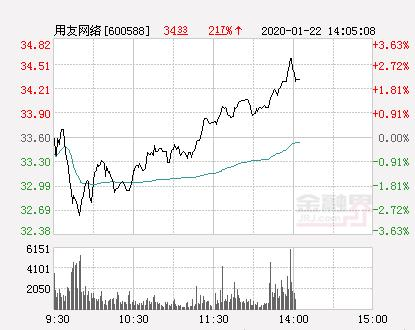 用友网络股票,用友网络大幅拉升2.47% 股价创近2个月新高
