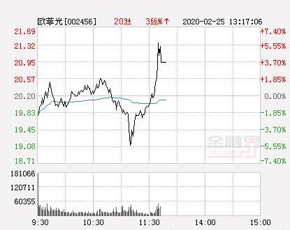 欧菲光股票,欧菲光大幅拉升3.81% 股价创近2个月新高