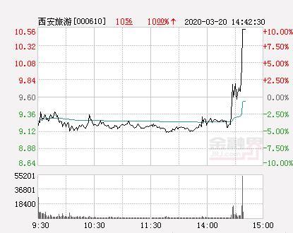西安旅游股票,西安旅游大幅拉升4.58% 股价创近2个月新高