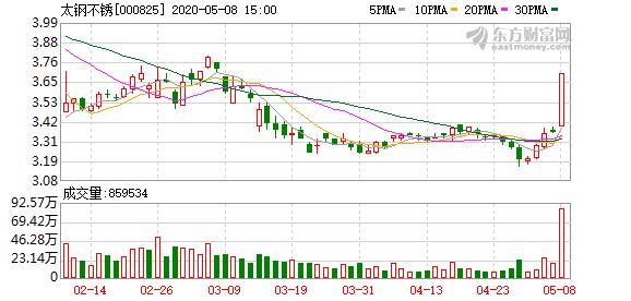太钢不锈股票,多主力现身龙虎榜,太钢不锈涨停(03-11)