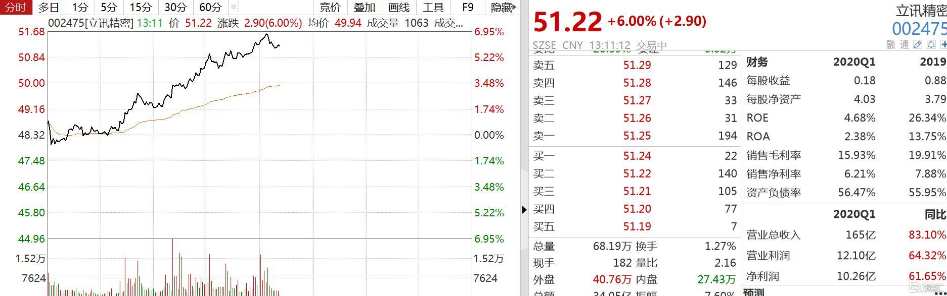 立讯精密股票,立讯精密大涨逾6%超海康,成中小板市值第一股