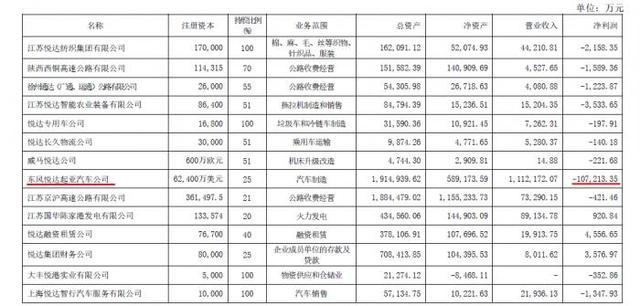 悦达投资,悦达投资上半年亏损超3亿 其参股的悦达起亚亏了10亿多
