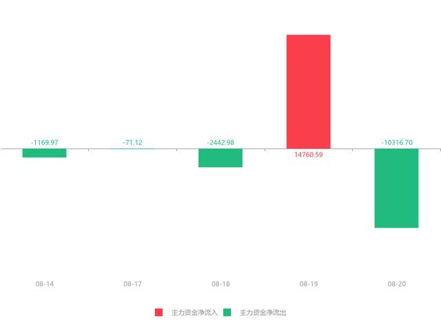 梅雁吉祥股票,快讯:梅雁吉祥急速拉升5.15% 主力资金净流出10316.70万元